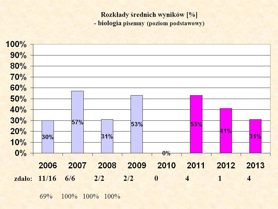 Rozkłady średnich wyników [%] - biologia pisemny (poziom podstawowy)